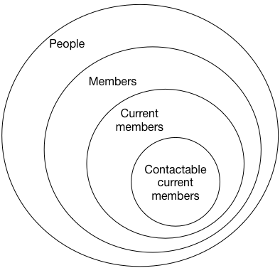 A Venn diagram of people, members, current members and contactable current members
